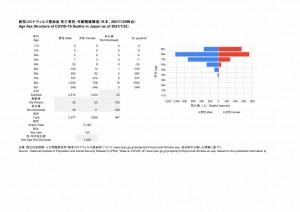 死亡者性・年齢階級構造(2021.03.01時点)