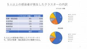 新型コロナウイルス感染症対策分科会 2021.01.08 クラスターの内訳