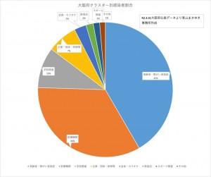 大阪府クラスター別感染者割合 2021.03.31公表データ