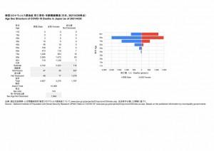 死亡者性・年齢階級構造(2021.04.26時点)