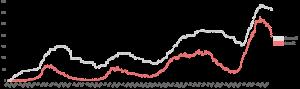 人工呼吸器装着者数の推移(大阪) 2021.05.25