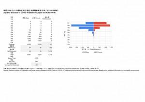 死亡者性・年齢階級構造(2021.04.19時点)