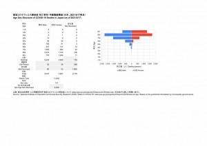 死亡者性・年齢階級構造(2021.05.17時点)
