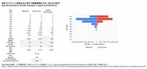 死亡者性・年齢階級構造(2021.06.14時点)