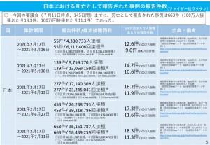 日本 ファイザー 死亡 2021.07.21
