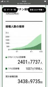 接種人数の推移 2021.06.22