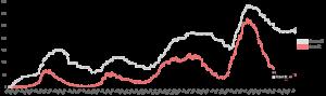 国内のCOVID-19重症者における人工呼吸治療(ECMO含む)の推移(大阪) 2021.08.03