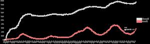 国内のCOVID-19重症者における人工呼吸治療(ECMO含む)の推移(全国) 2021.08.12