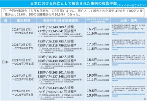 日本 ファイザー 死亡 2021.08.25