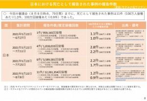 日本 モデルナ 死亡 2021.08.25