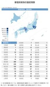都道府県別の重症者数-1 2021.08.29