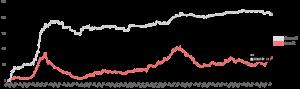 国内のCOVID-19重症者における人工呼吸治療(ECMO含む)の推移(東京) 2021.08.03