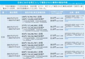 日本 ファイザー 死亡 2021.08.04