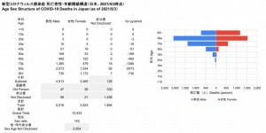死亡者性・年齢階級構造(2021.05.03時点)
