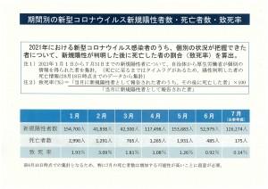 「期間別の新型コロナウイルス新規陽性者数・死亡者数・致死率」  非公表データ