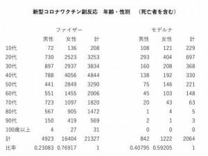 新型コロナワクチン副反応 2021.09.10