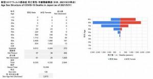 死亡者性・年齢階級構造(2021.05.31時点) - コピー