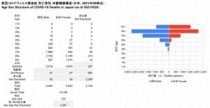死亡者性・年齢階級構造(2021.06.28時点) - コピー