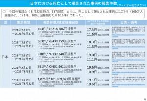 日本 ファイザー 死亡 2021.09.10