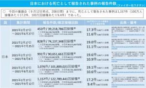 日本 ファイザー 死亡 2021.10.01