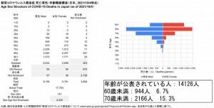 死亡者性・年齢階級構造(2021.10.04時点) - コピー